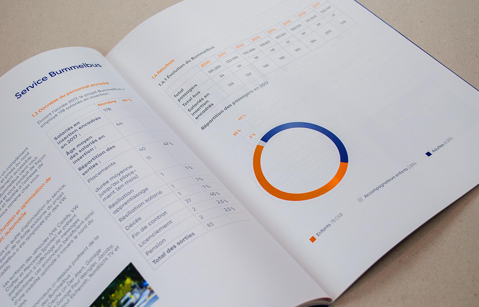 Forum pour l'emploi rapport d'activité éditorial design